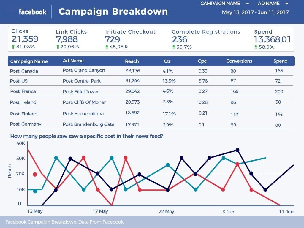 Google Data Studio Facebook Report Campaigns