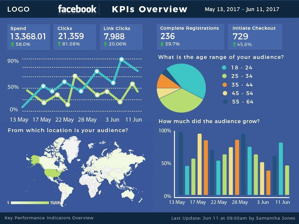 Facebook KPIs Report Google Data Studio Template