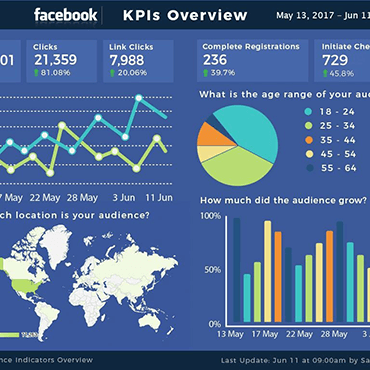 Facebook Into Google Data Studio
