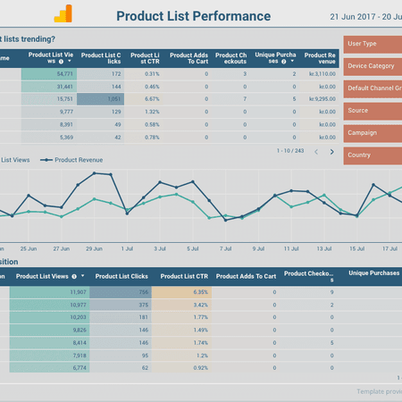 Adwords Google Data Studio Template Product List Performance