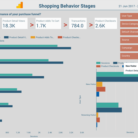 Google Data Studio Template Shopping Behaviour Stages