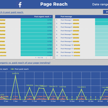 Facebook Into Google Data Studio Template Reach