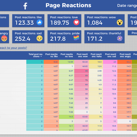 Google Data Studio Facebook Report Reactions