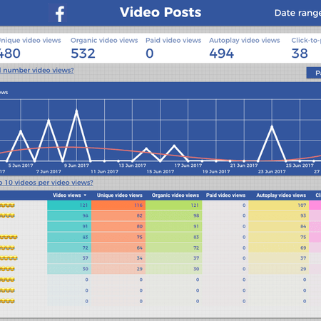 Facebook Into Google Data Studio Template Video